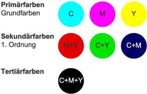 Primärfarben grundlagen der farbmischung